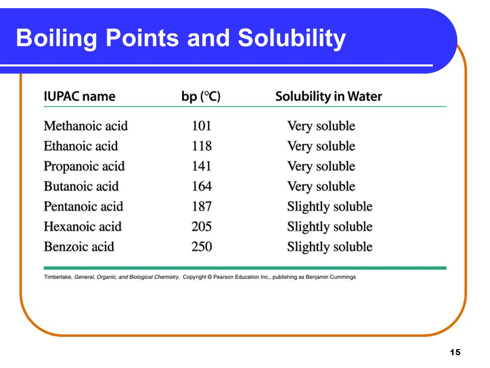 Boiling Points and Solubility