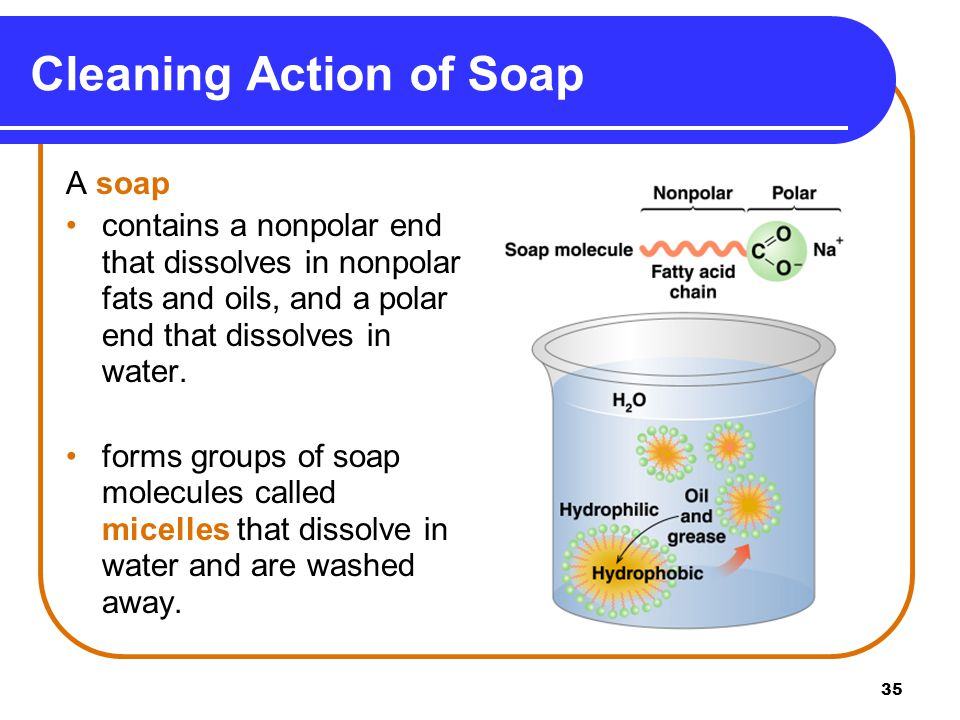Cleaning Action of Soap