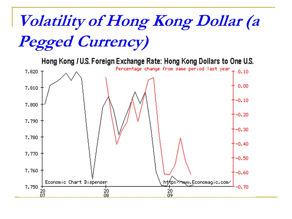 Optimum Currency Area Criteria and Volatility in ASEAN