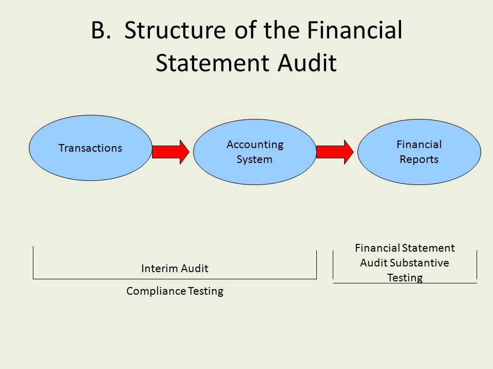 financial systems and auditing Audits are carried out to verify the reliability of any given information and provide  an evaluation of the internal control of the system the audit expresses an.