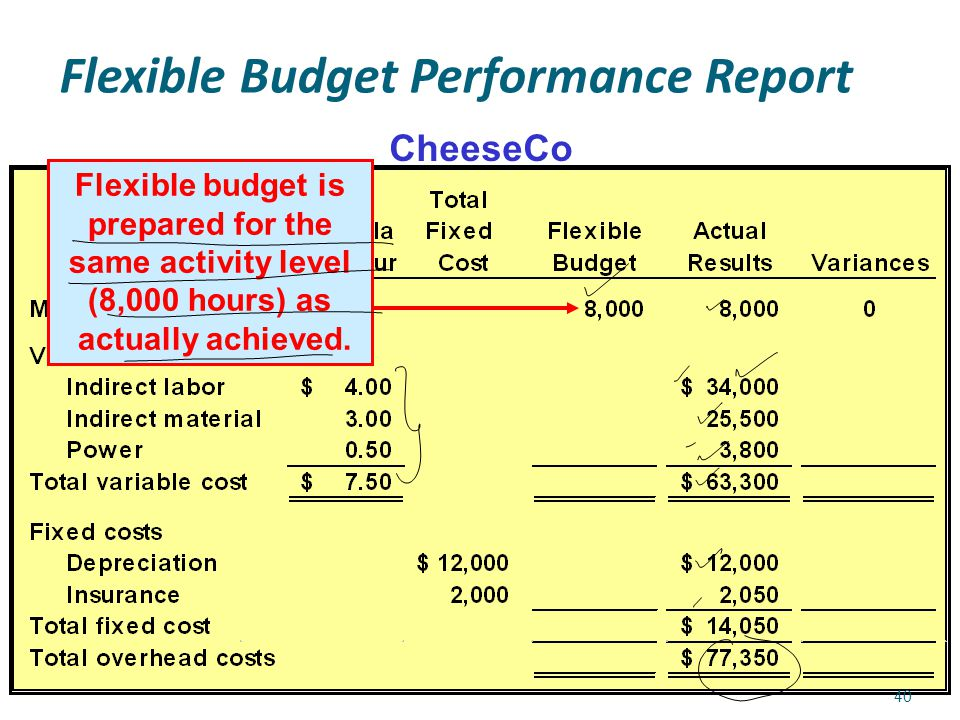 flexible budget performance report template flexible budget performance report template choice image