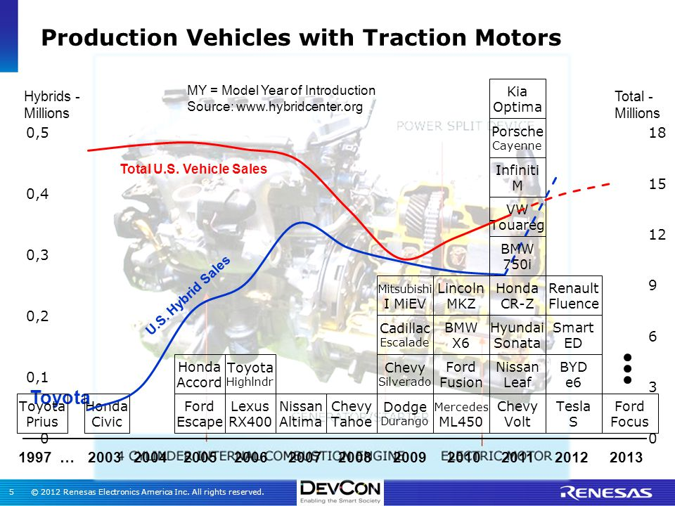 Moving Forward Efficiently Hev Ev Traction Motor Lab
