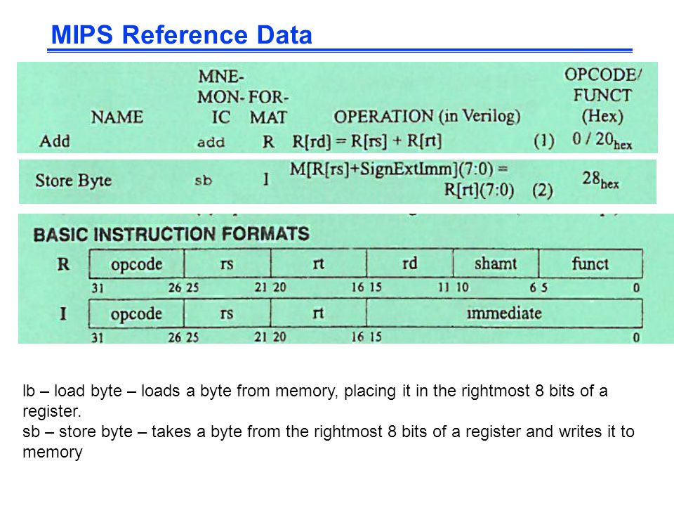 mips instruction set reference