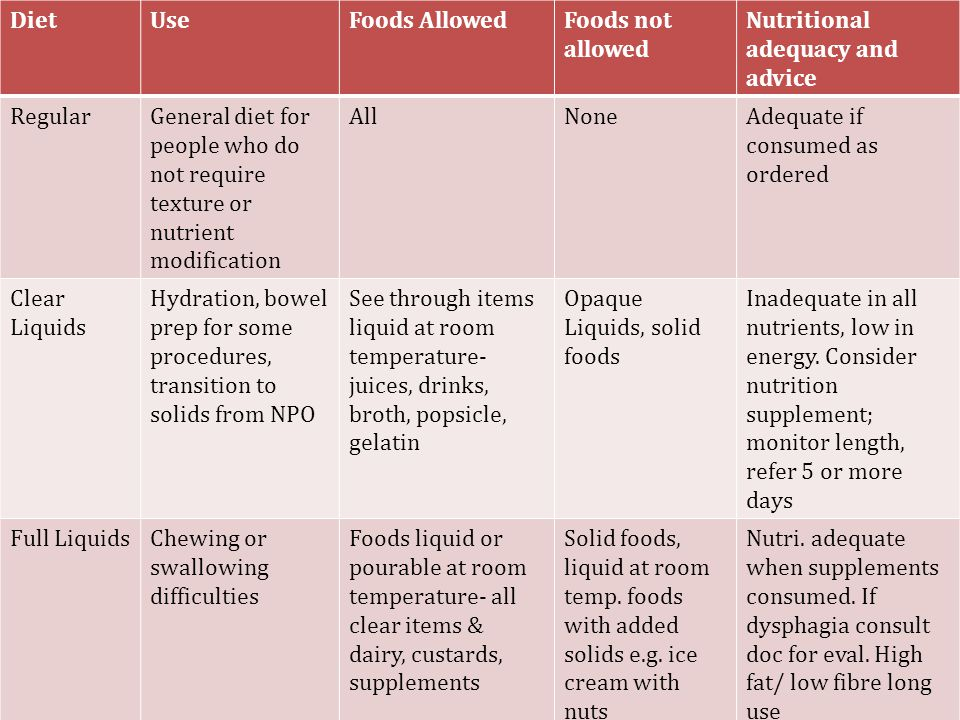 Foods Allowed On Full Liquid Diet