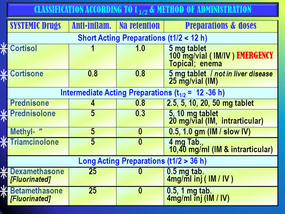 CLASSIFICATION ACCORDING TO t 1/2 & METHOD OF ADMINISTRATION