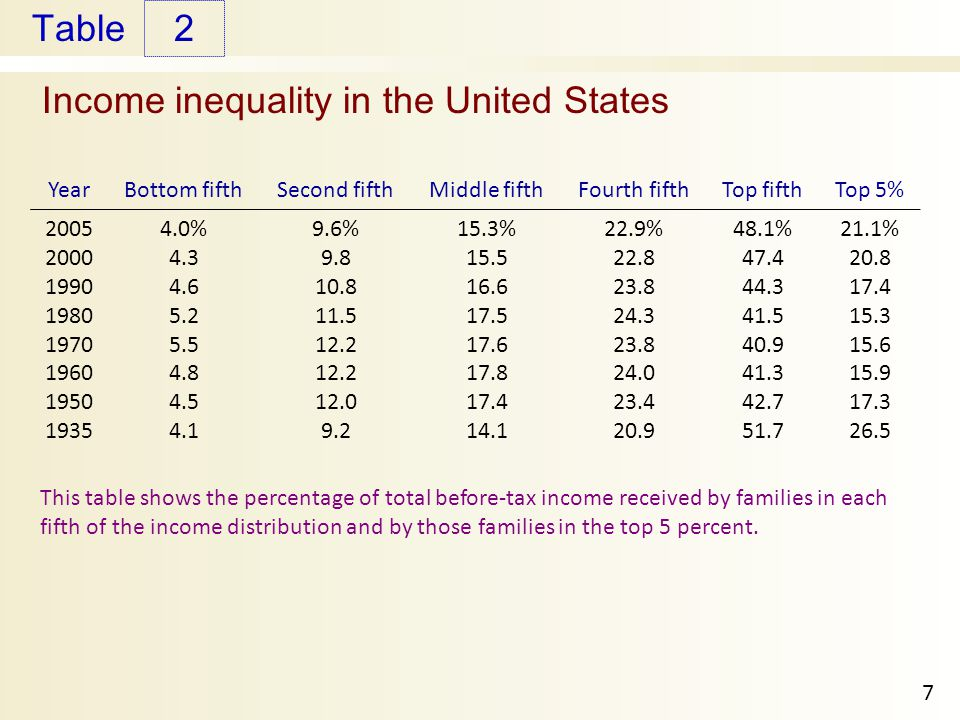 income inequality and poverty This paper explores trends in inequality and poverty using both market and after- tax and  income inequality and poverty, primarily using data from the current.