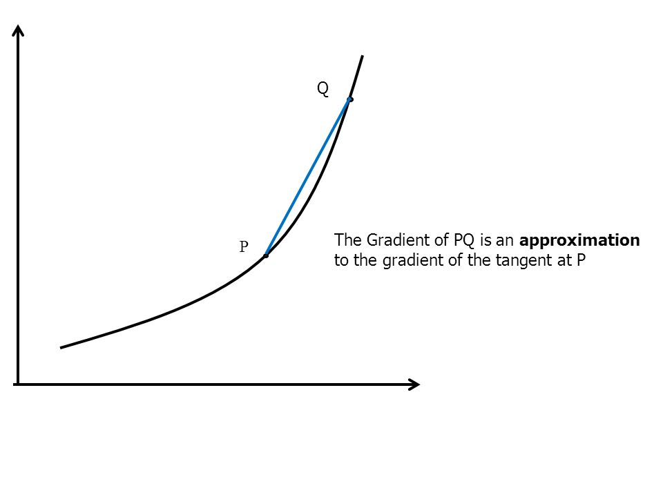 how to find gradient of the tangent