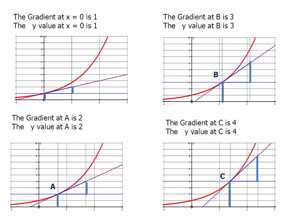 how to find the gradient for y x