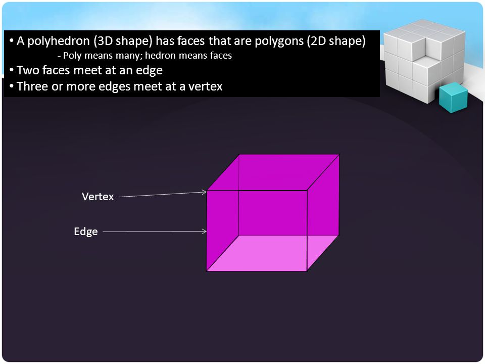 A polyhedron (3D shape) has faces that are polygons (2D shape)
