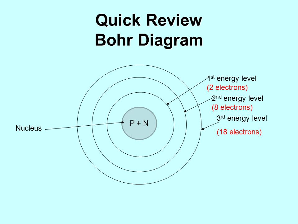 Periodic table ppt video online download 4 quick review bohr diagram urtaz Gallery