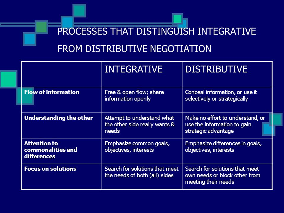 negotiation integrative negotiation Negotiating flexible agreements by combining distributive and integrative negotiation quoc bao vo , lin padgham and lawrence cavedon school of computer science and information technology.