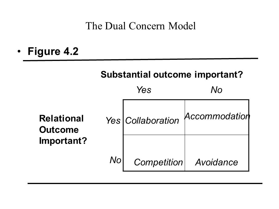 the four areas of critical importance when negotiating The parties gained important or valued resources: often, success is defined   there are other parts of negotiations to explore, such as using persuasion and.