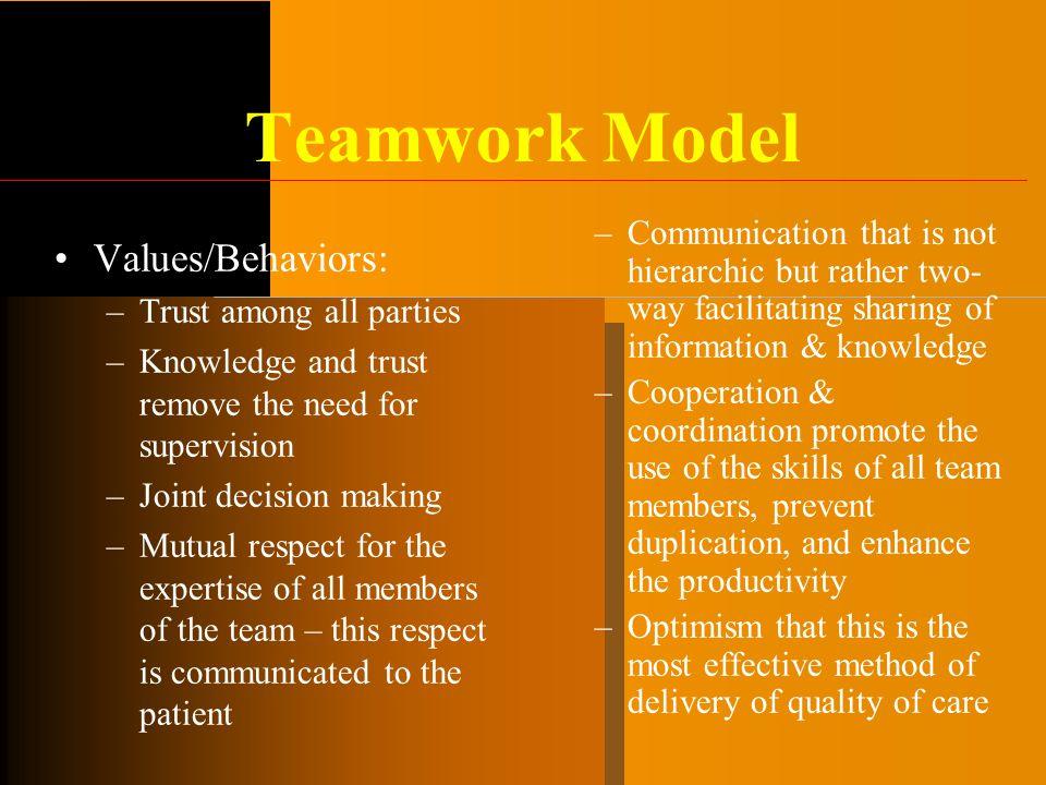 Teamwork Model Values/Behaviors: