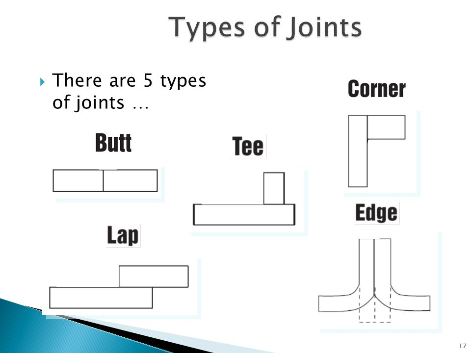 Types of Joints There are 5 types of joints …