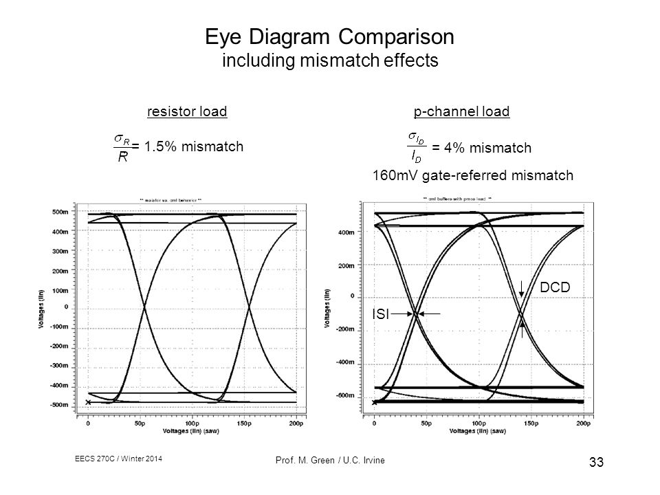 Advantages of using cmos ppt video online download eye diagram comparison including mismatch effects ccuart Gallery