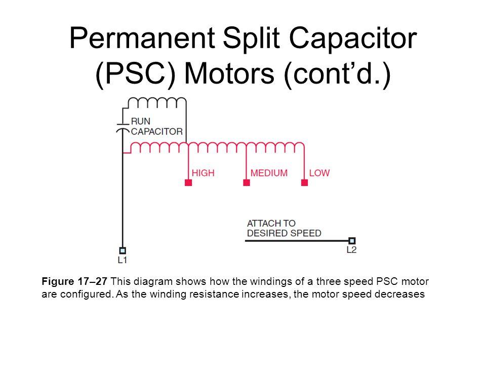 electric motors types of electric motors
