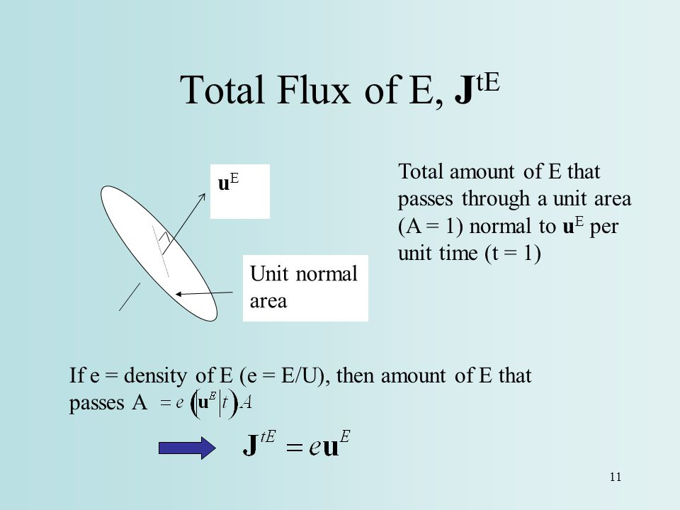 Total Flux of E, JtE Total amount of E that passes through a unit area (A = 1) normal to uE per unit time (t = 1)