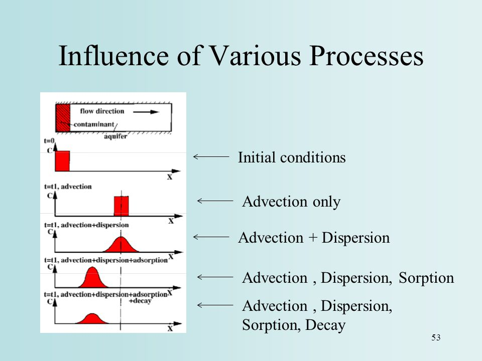 Influence of Various Processes