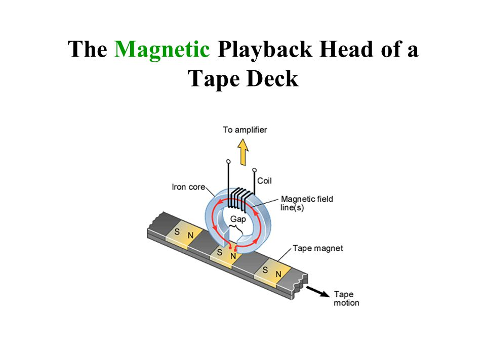 The Magnetic Playback Head of a Tape Deck
