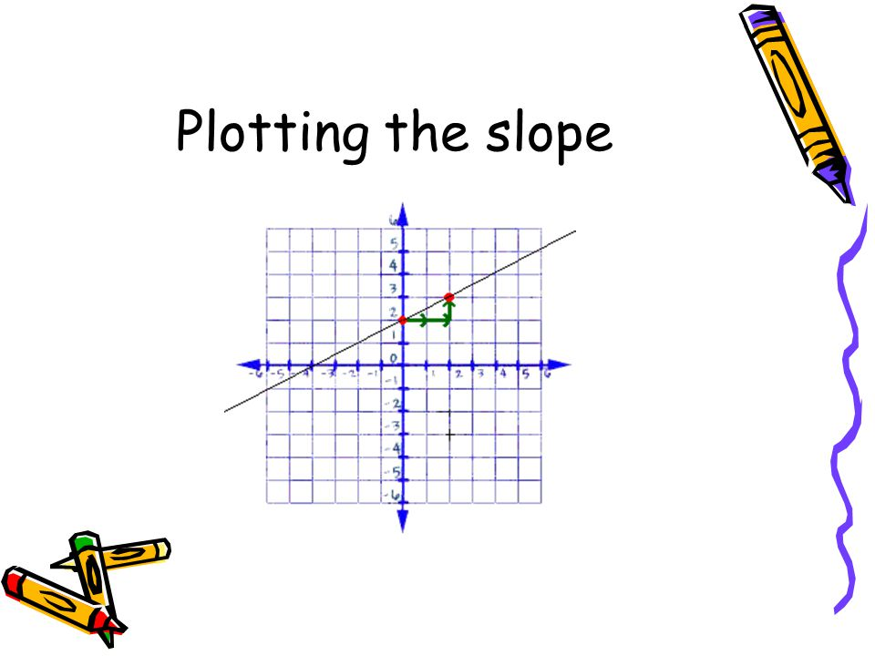 Drawing Lines Using Equations : Practice converting linear equations into slope intercept