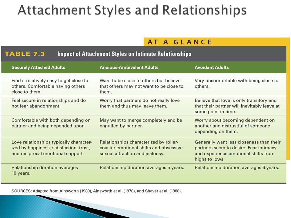 attachment styles and relationships 1