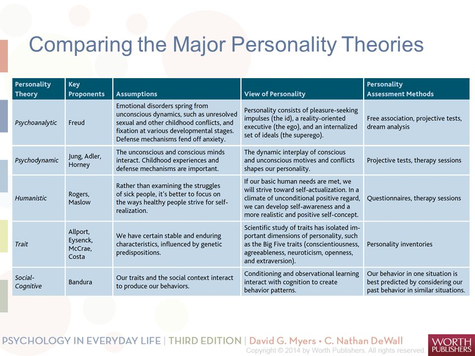comparison of personality psychologists What is the best personality test i ching - myers briggs is an assessment tool that measures psychological preferences in how people perceive the world they have an excellent car model which makes it so much easier to understand the myers briggs and then compare yourself to others of.