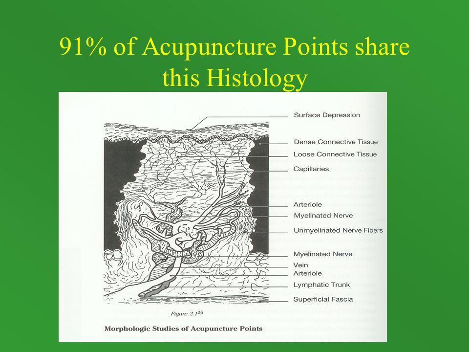 Kidney Yin Deficiency Acupressure Points