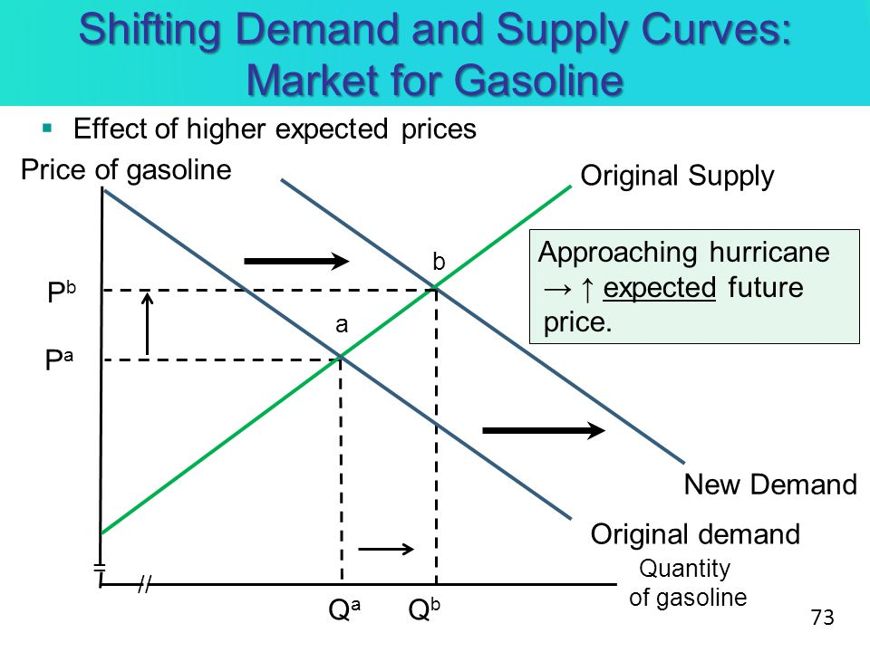 supply and demand and gasoline Home » publications » oil market report » omr public menu omr home public reportavailable to non-subscribers two weeks after initial  but there are risks to the forecast from escalating trade disputes and rising prices if supply is constrained global oil supply rose by 300  typically been about 45% higher in oecd europe, oil.