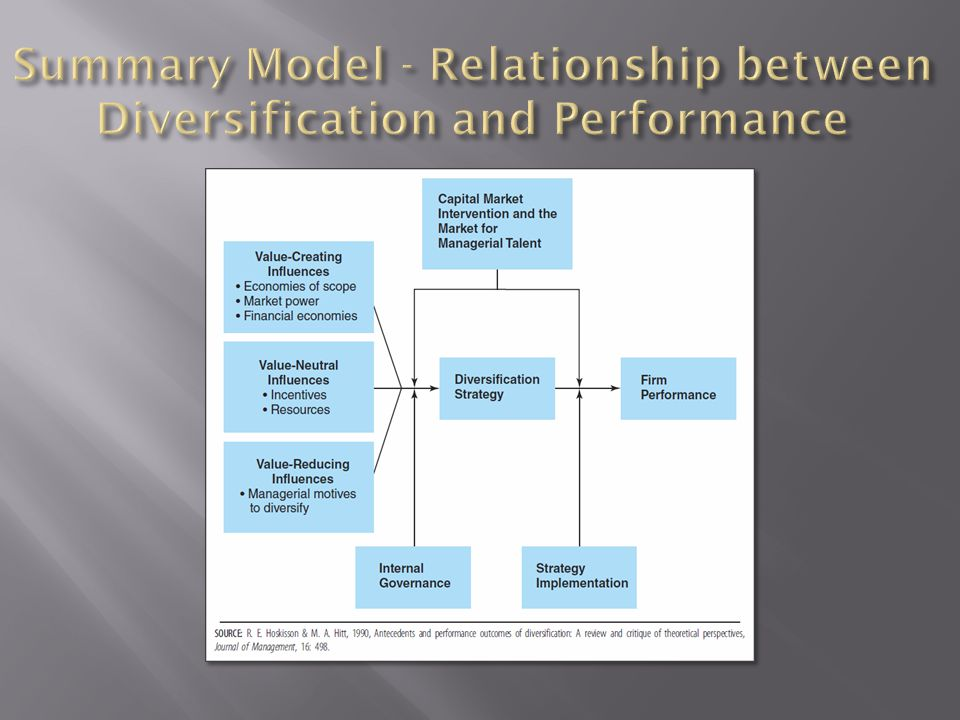 diversification and firm performance Information technology and diversification: how their relationship affects firm performance namchul shin pace university nshin@paceedu abstract.