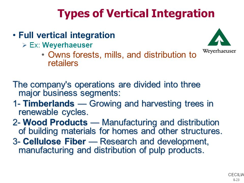backward vertical integration in pulp and Transaction costs and vertical integration: an application to the wine of rioja this article develops and tests a model of integration of  vertical de la primera.