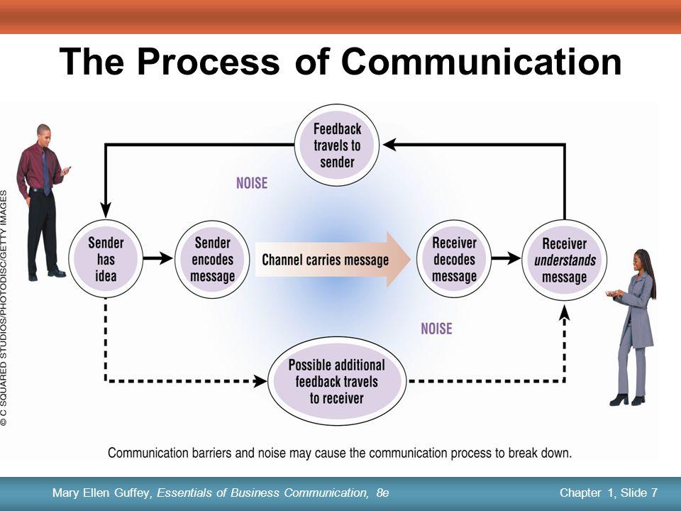 communication process report successful unsuccessful commu