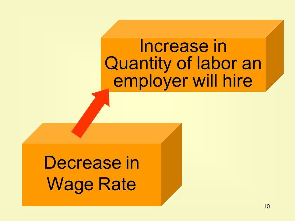 Increase in Quantity of labor an employer will hire