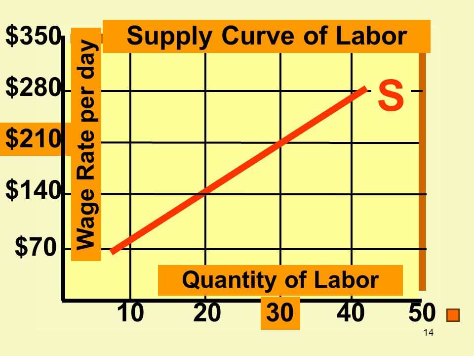 S $350 Supply Curve of Labor $280 $210 $140 $70 10 20 30 40 50