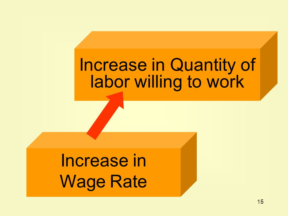 Increase in Quantity of labor willing to work