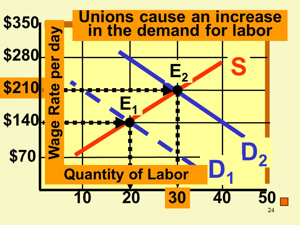 Unions cause an increase in the demand for labor