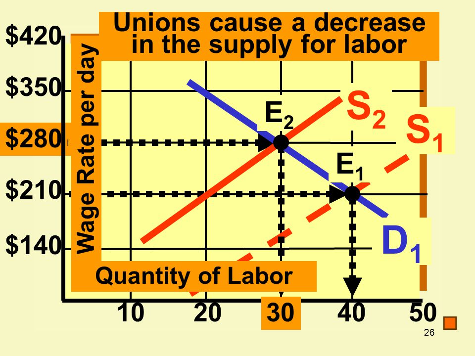 Unions cause a decrease in the supply for labor