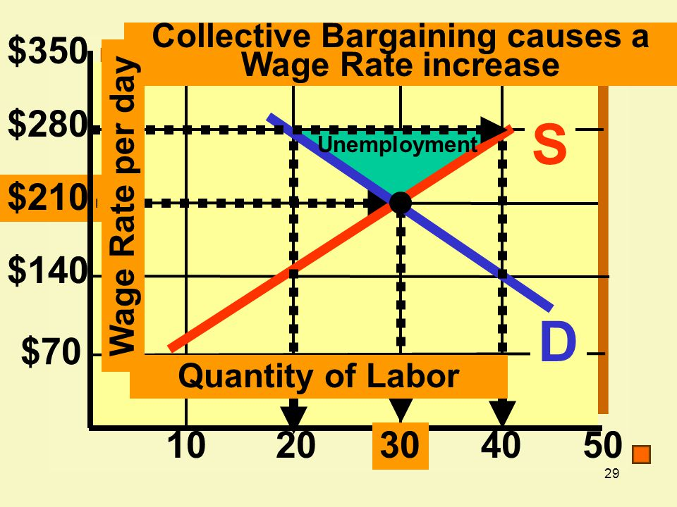 Collective Bargaining causes a Wage Rate increase