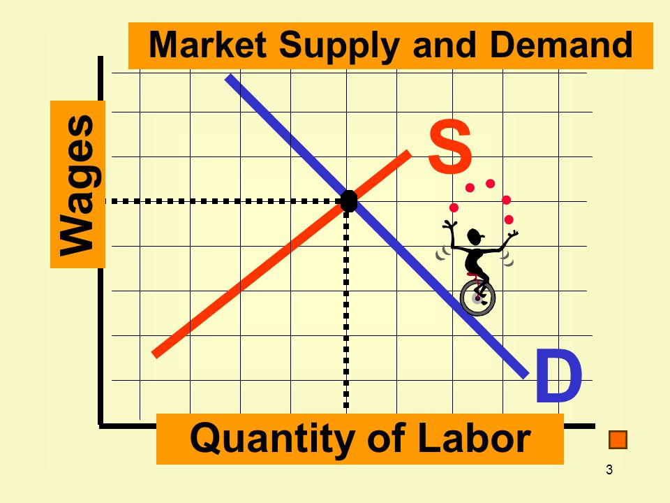 Market Supply and Demand