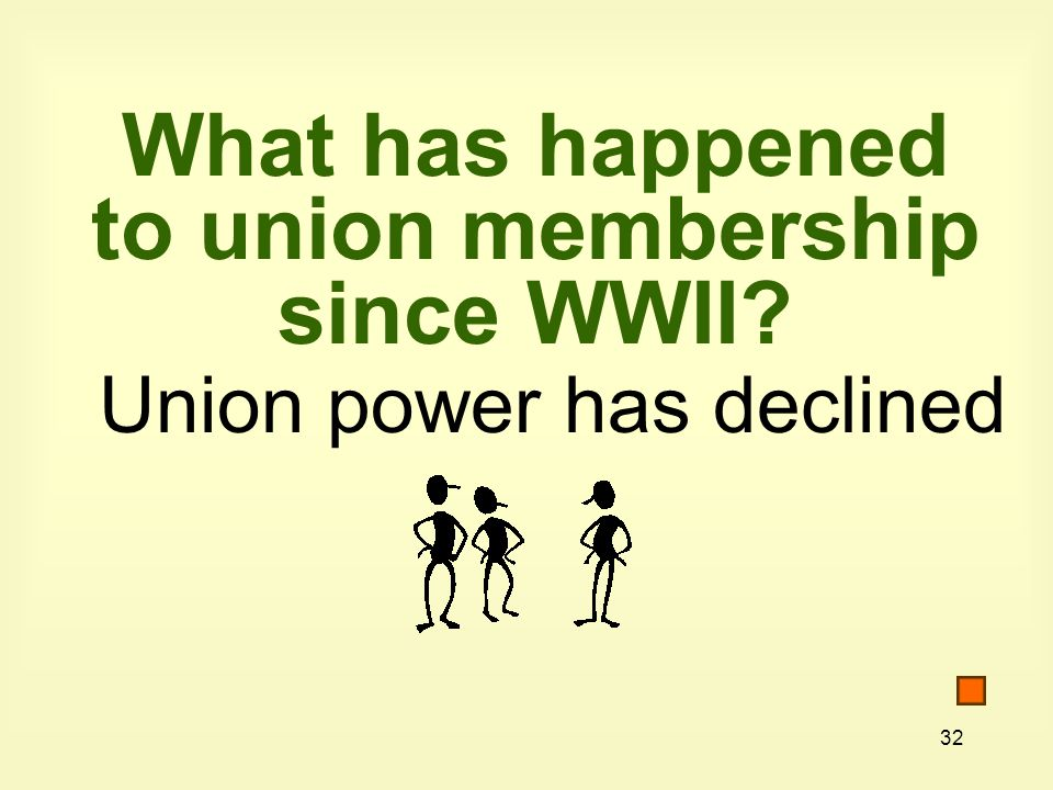 What has happened to union membership since WWII