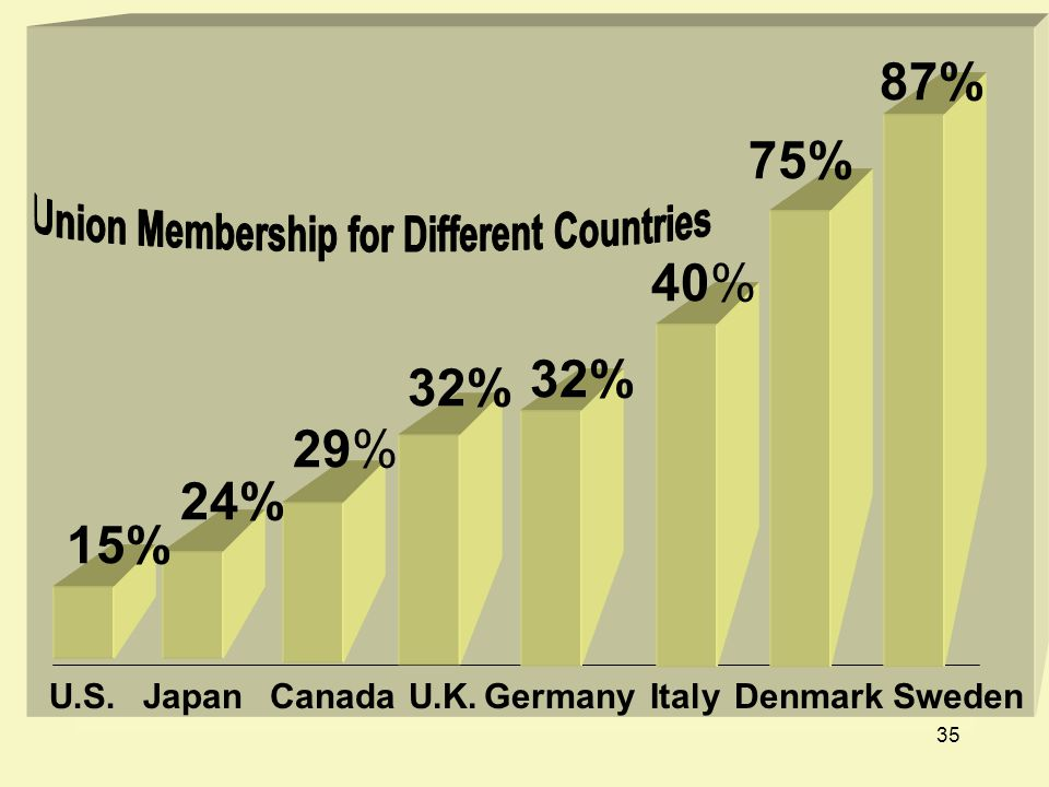 Union Membership for Different Countries