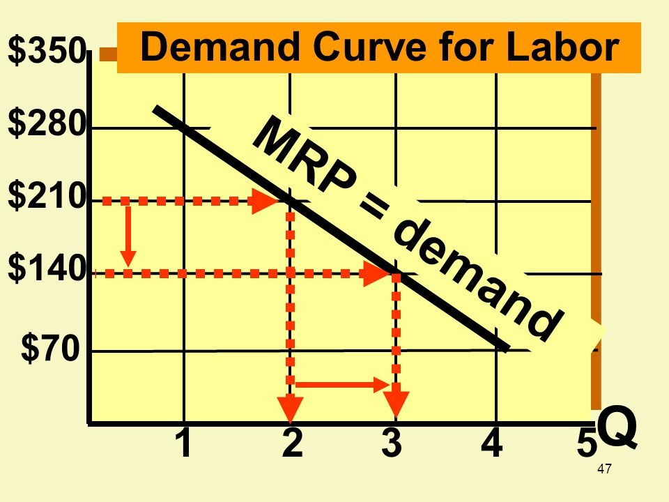 Q MRP = demand Demand Curve for Labor 1 2 3 4 5 $350 $280 $210 $140