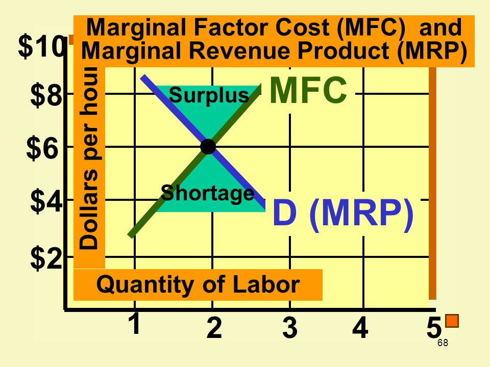 Marginal Factor Cost (MFC) and Marginal Revenue Product (MRP)