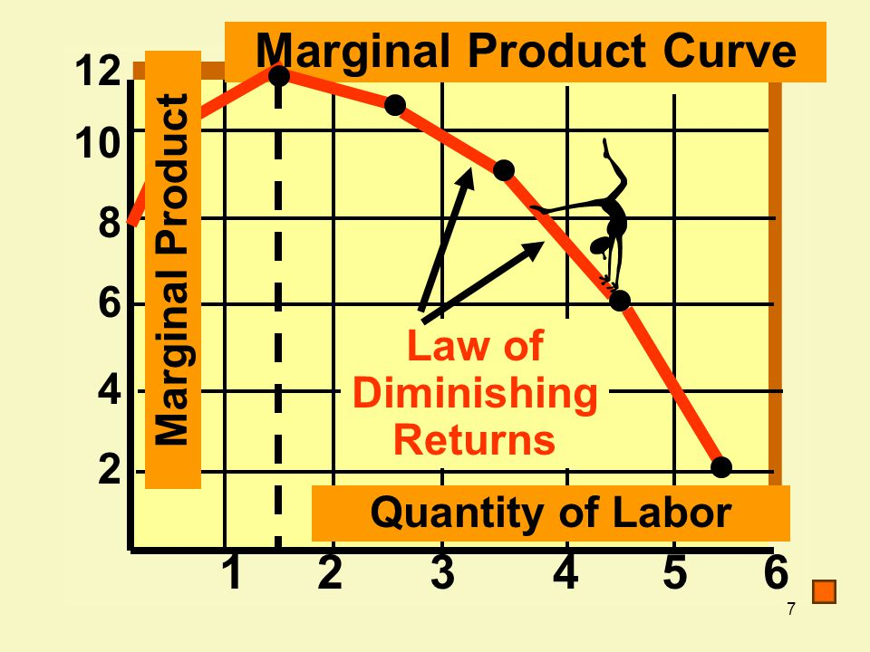 Marginal Product Curve Law of Diminishing Returns
