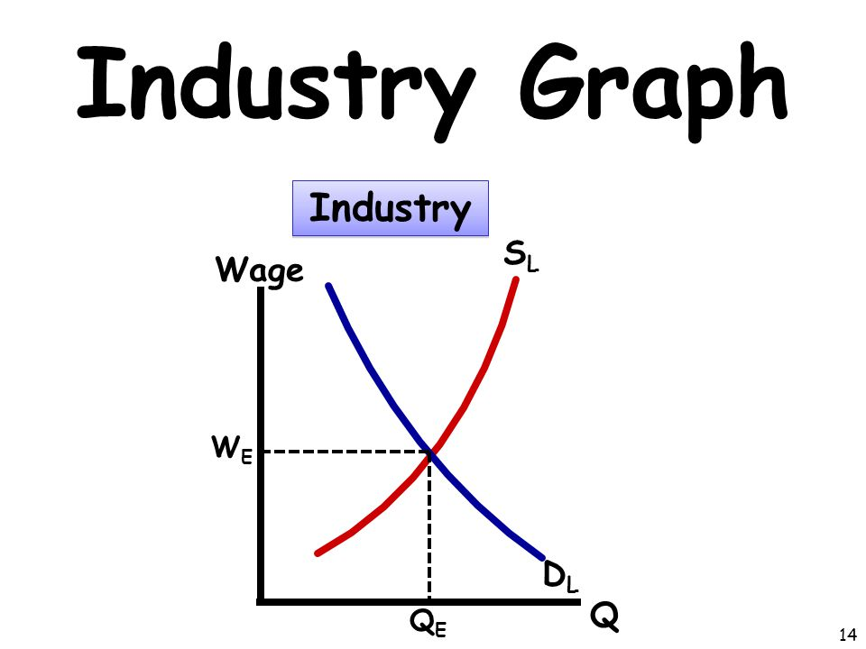 Industry Graph Industry SL Wage WE DL Q QE 14