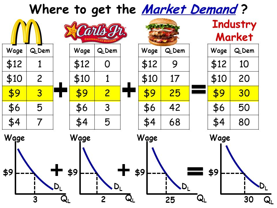 Where to get the Market Demand