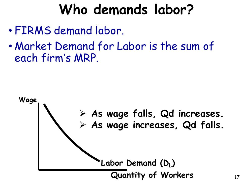 Who demands labor FIRMS demand labor.
