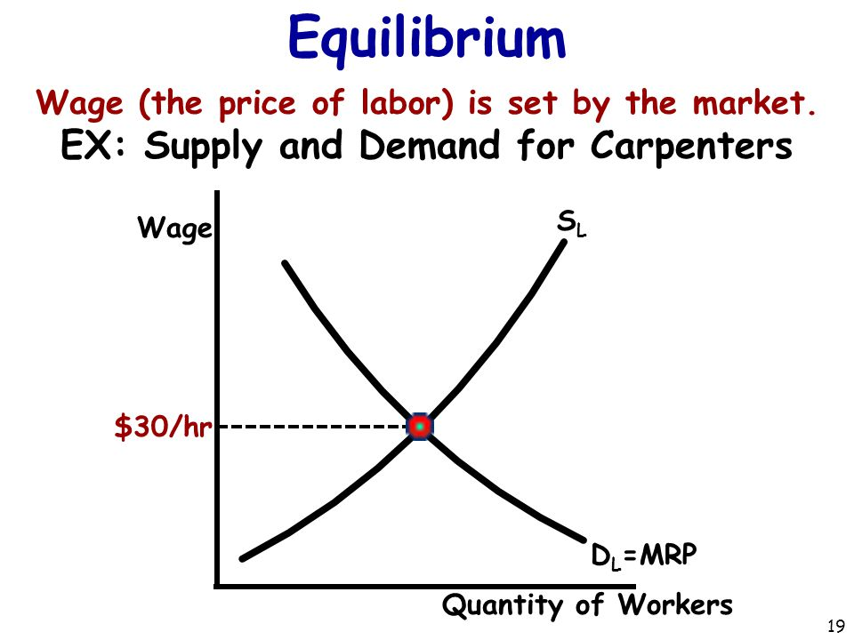 Equilibrium EX: Supply and Demand for Carpenters