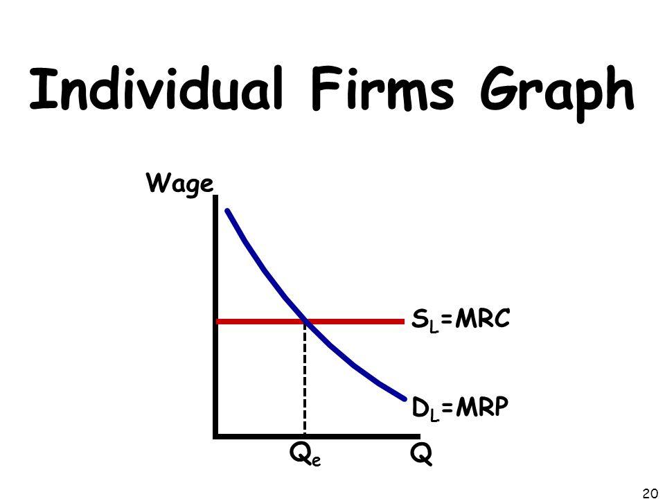 Individual Firms Graph