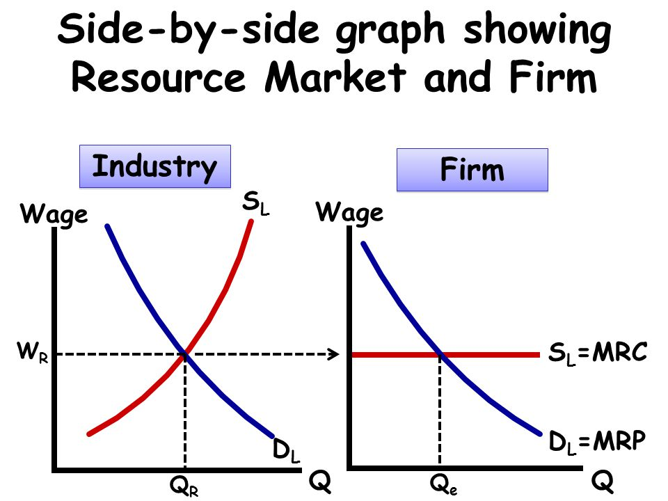 Side-by-side graph showing Resource Market and Firm