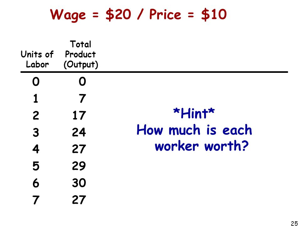 How much is each worker worth